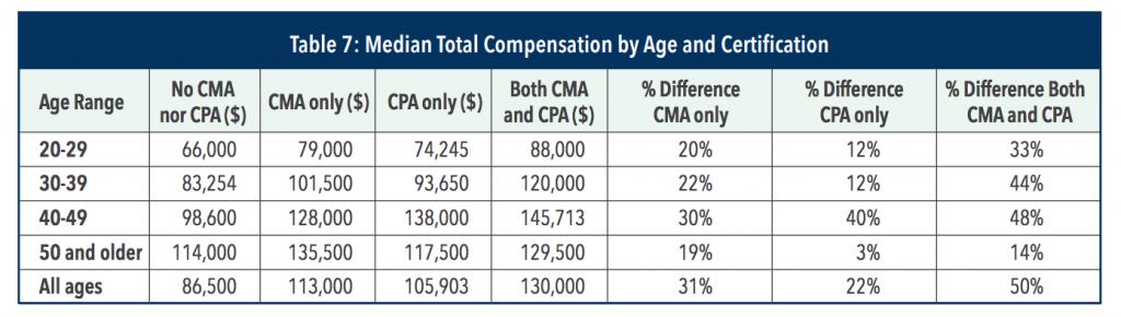 cma-accounting-salary-usa-table