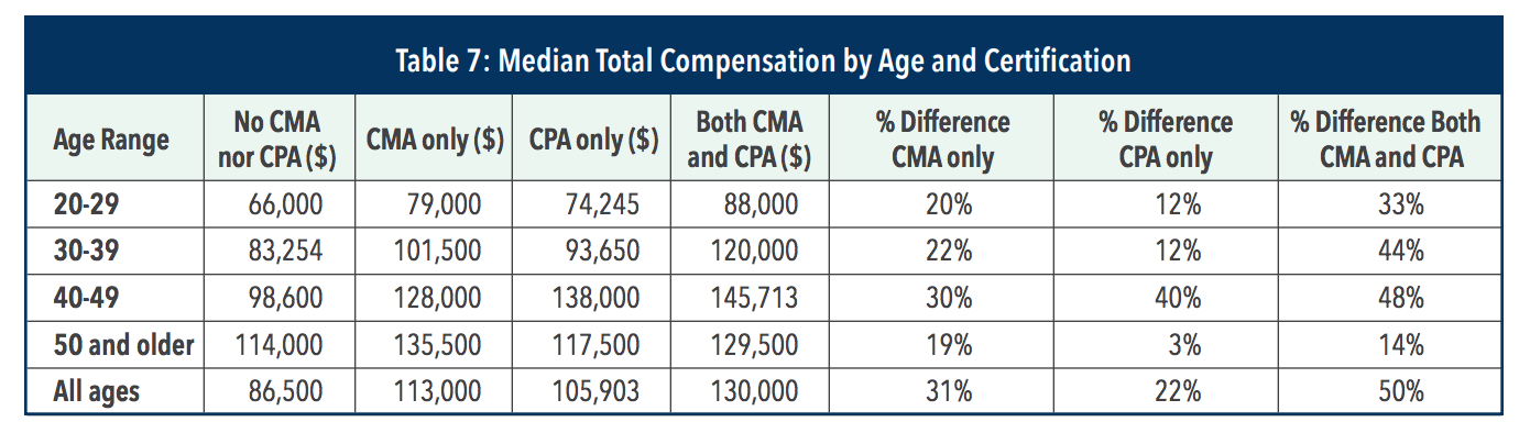 median total compensation by age and certification table