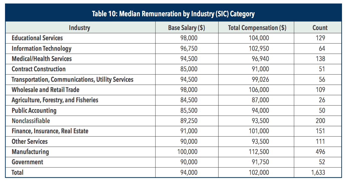 CMA careers by industry median renumeration table