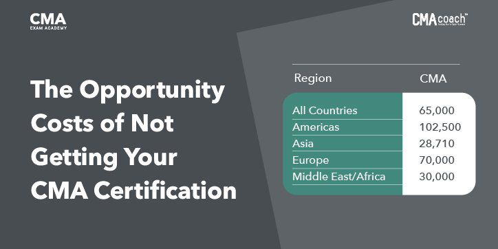 opportunity-cost-of-not-getting-a-CMA-certification