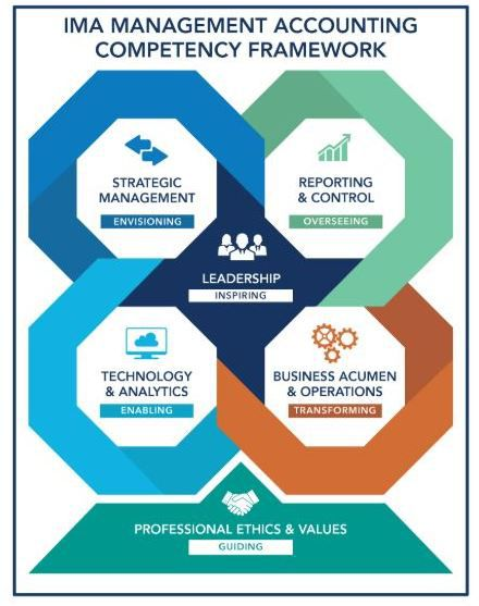 IMA-management-accounting-competency-framework-infographic