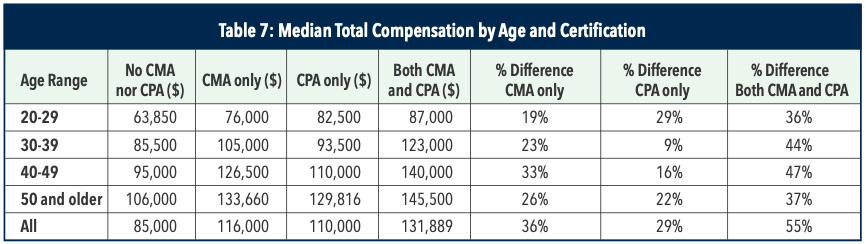 CMA Median Total Compensation by Age and Certification 2020