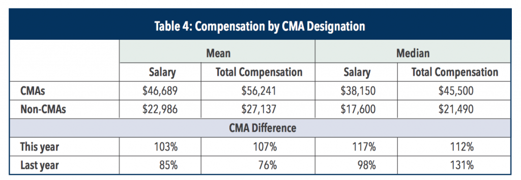 cma-salary-in-ksa-by-cma-designation