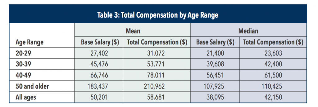 cma-salary-in-uae-by-age