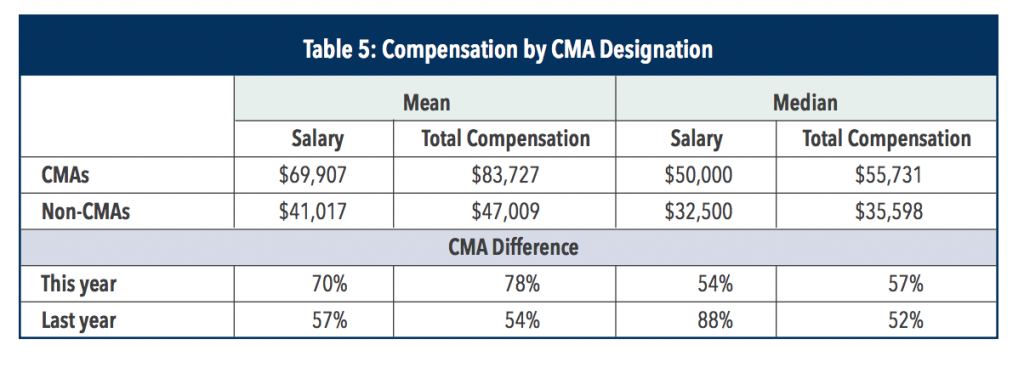 cma-salary-in-uae-by-cma-designation