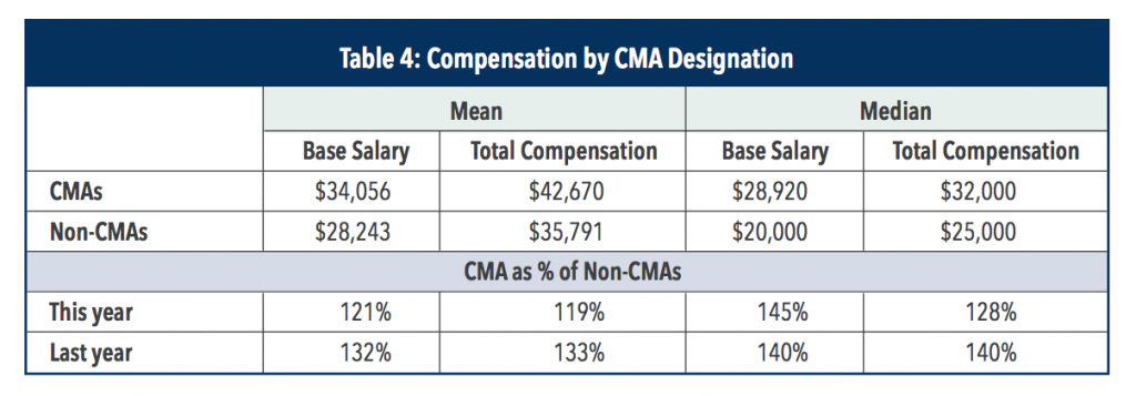 cma-salary-in-china-by-cma-designation