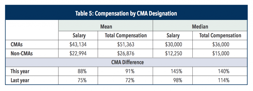cma-salary-by-cma-designation
