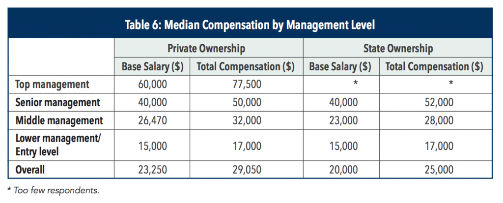 cma-salary-in-china-by-management-level