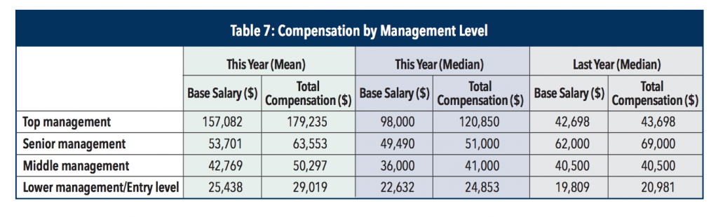 cma-salary-in-uae-by-management-level
