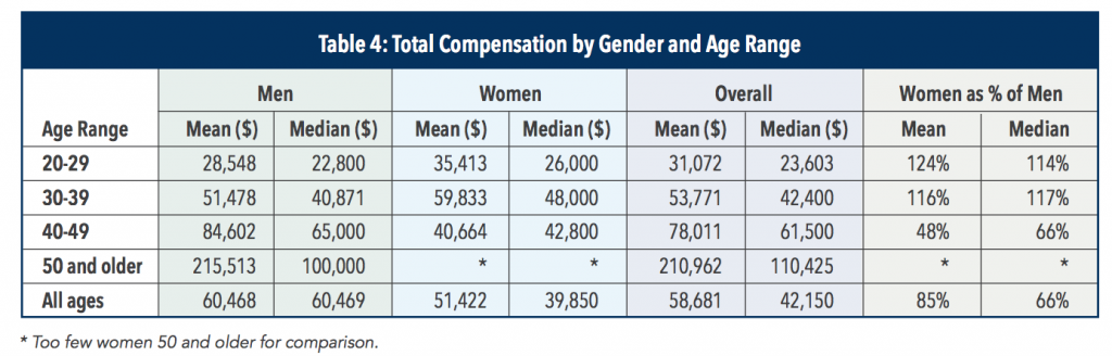 cma-salary-in-uae-by-gender-and-age