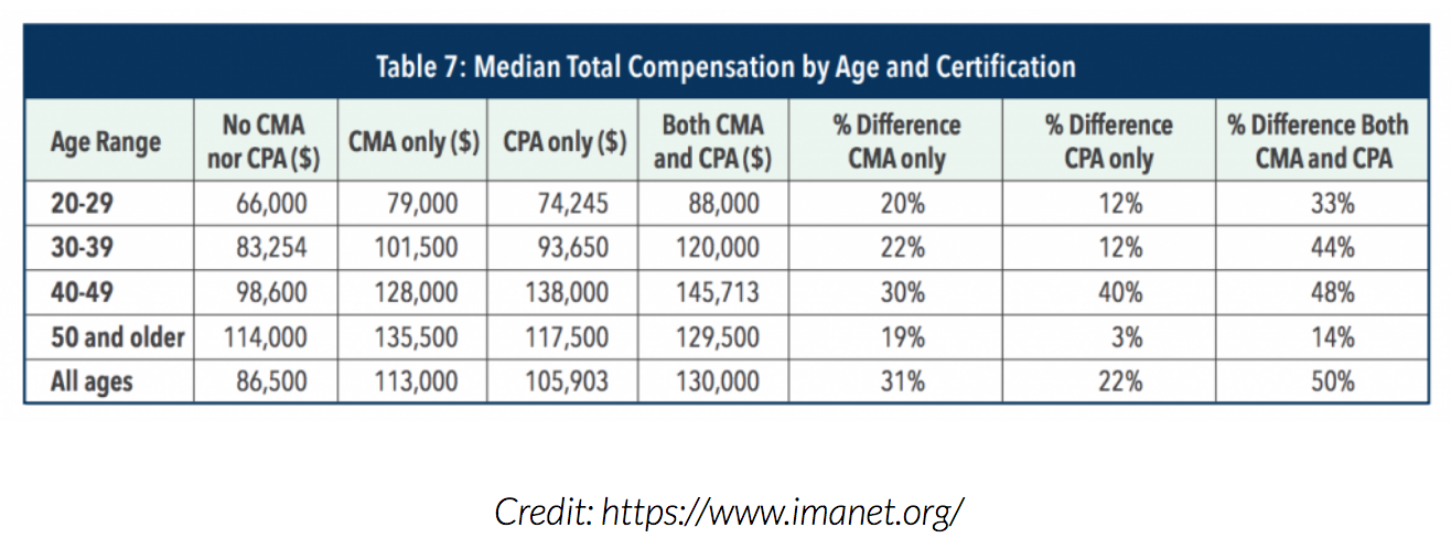 CMA salary by certification