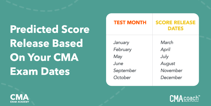 Predicted Score Release Based on CMA Exam Dates